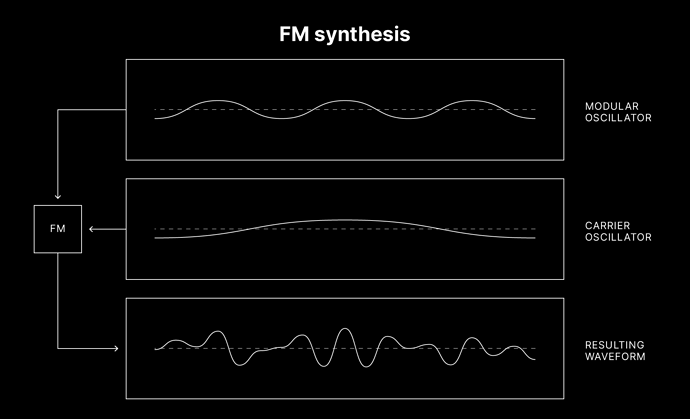 Synthèse FM